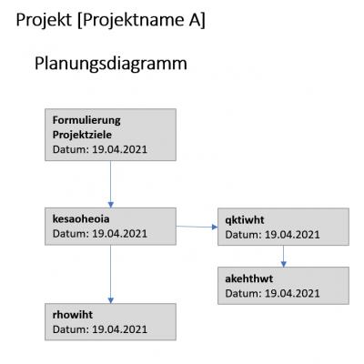 Projekt A Planungsdiagramm
